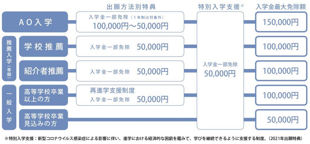 2021_学費支援-特典_JPG